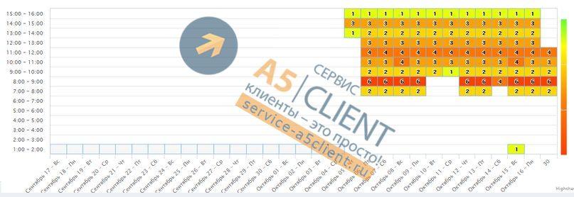 48 клиентов по Винтовым сваям с Авито в месяц